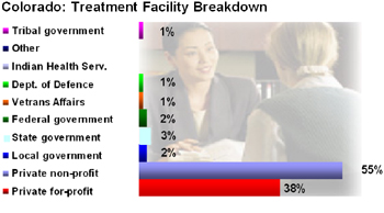 Colorado Drug Treatment facility statistics