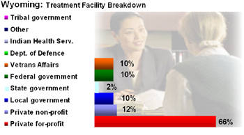... Substance Abuse Treatment Centers ... National Substance Abuse Index