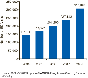 This is a vertical bar graph comparing trends in emergency department (ED) visits involving the nonmedical use of narcotic pain relievers: 2004 to 2008. Accessible table located below this figure.
